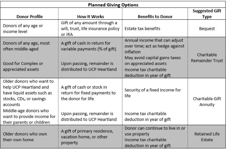 Planned Giving Options