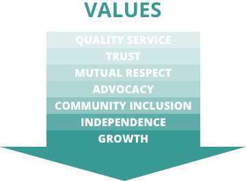 Our values are quality service, trust, mutual respect, advocacy, community inclusion, independence, and growth.